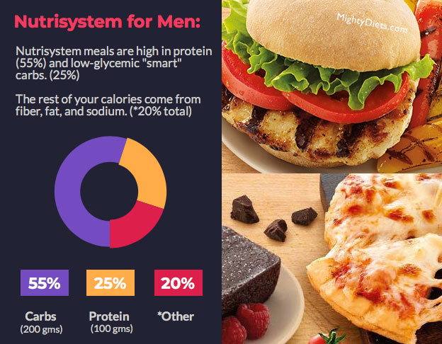 Nutrisystem Diet for men - Image source: mightydiets.com